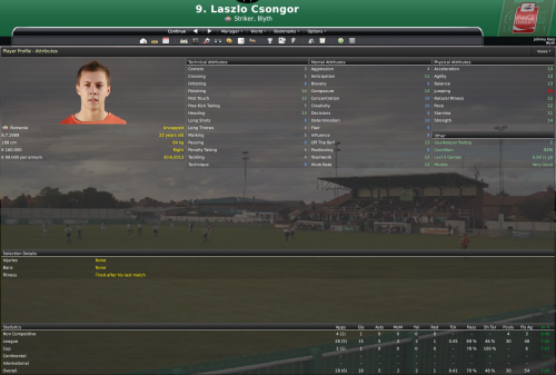 8 laszlo csongor top goalscorer 2012