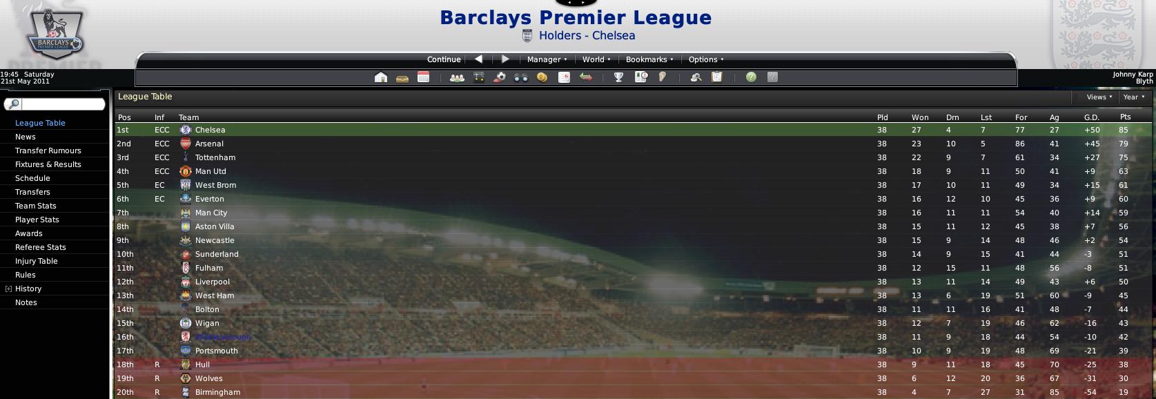 Premier League Table Week by Week 2011 Premier League Table 2011
