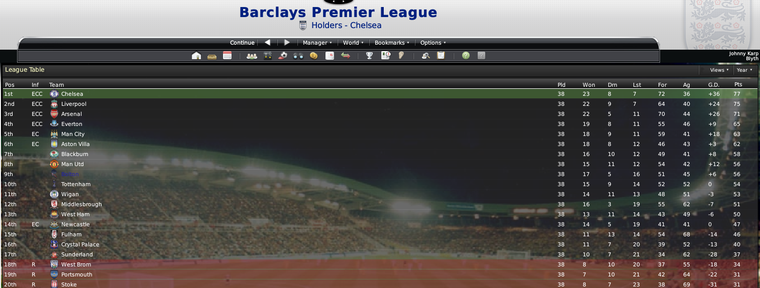 Top Football Premier League Table 1513 x 574 · 453 kB · png