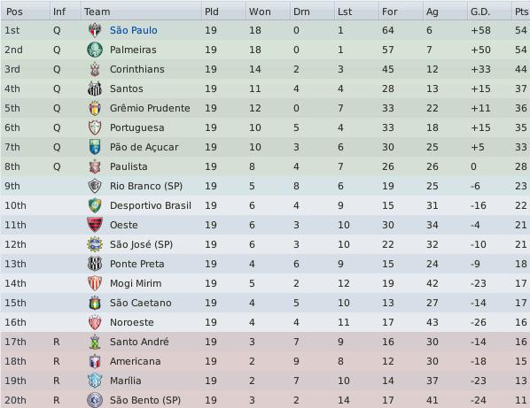 Ana fm 2011 sao paulo season 23 fm stories for Football league tables