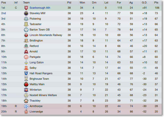 league two form table