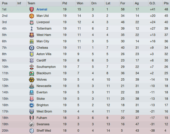 Ana fm 2012 season 2 arsenal 2027 2028 fm stories - Premier league football league table ...