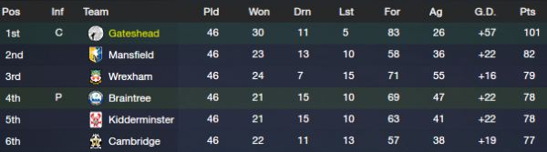 fm13 lower league finish bsp