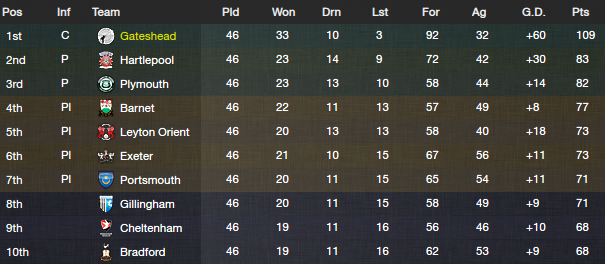 fm13 lower league finish l2