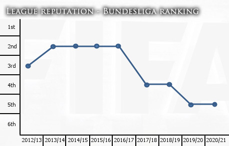 bundesliga reputation line graph