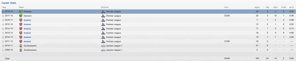 chamberlain fm 2013 career stats