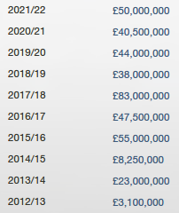 arsenal transfer income_392.35
