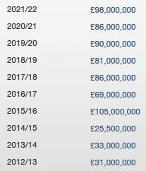 arsenal transfer spending_704.5