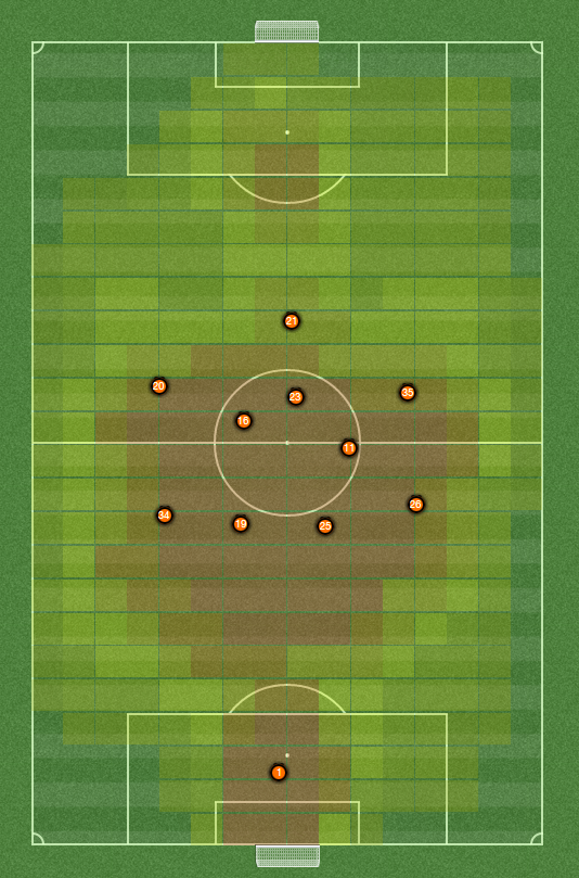 FM 2014 tactics guide, av positions heat map