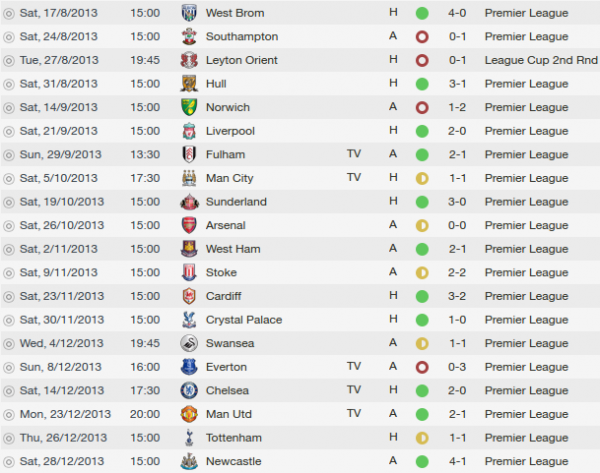 fm 2014 tactic aston villa results