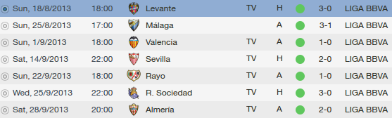 fm 2014 tactic barcelona results