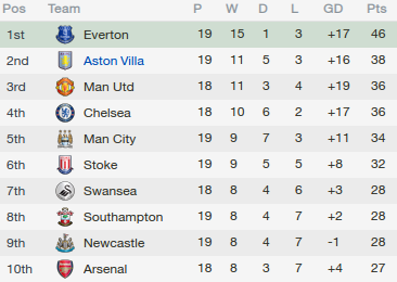 fm 2014 tactic premier league table
