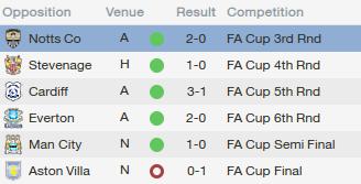 fm14 tactic, 4-5-1, FA cup results