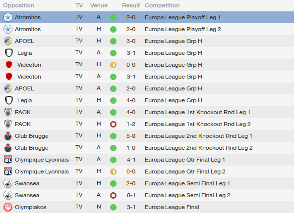 fm14 tactic, 4-5-1, europa league results