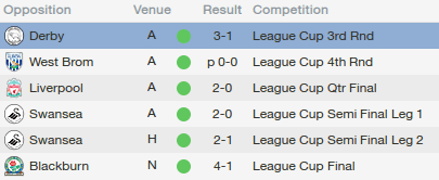 fm14 tactic, 4-5-1, league cup results
