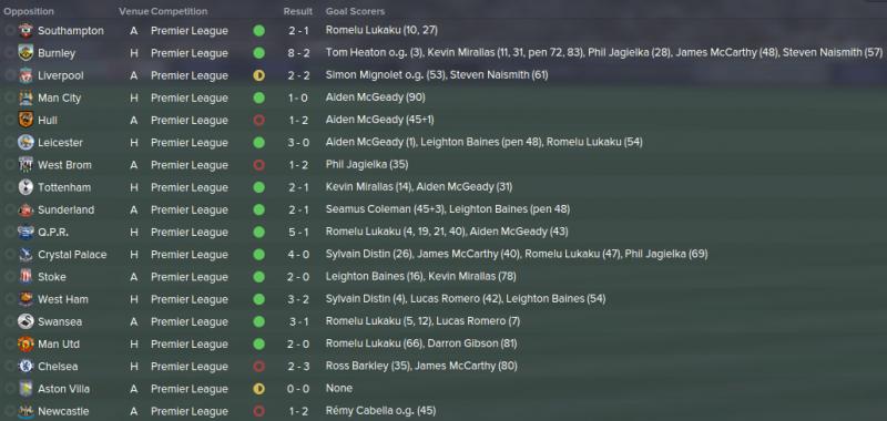FM 2015 tactic, Darren's 4-1-2-3, EPL results 1st