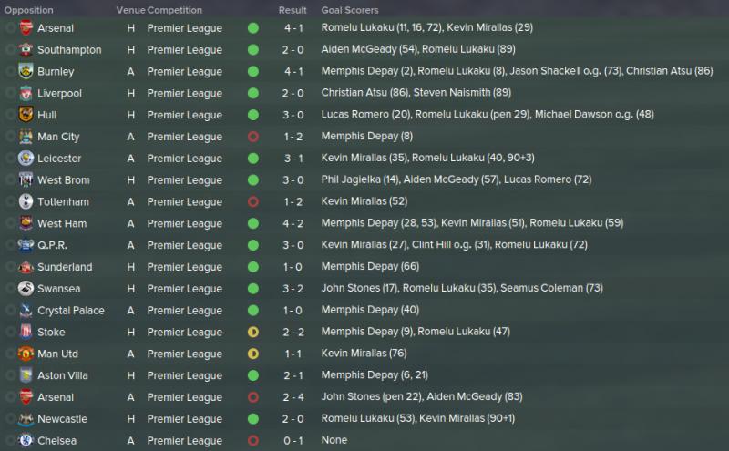 FM 2015 tactic, Darren's 4-1-2-3, EPL results 2nd v2