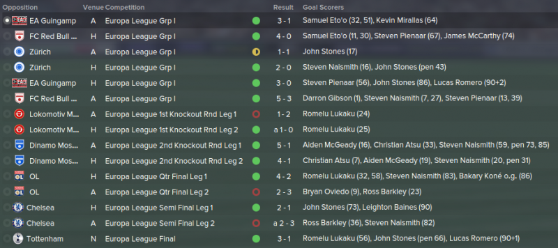 FM 2015 tactic, Darren's 4-1-2-3, Europa League results2