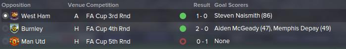 FM 2015 tactic, Darren's 4-1-2-3, FA cup results