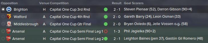 FM 2015 tactic, Darren's 4-1-2-3, league cup results