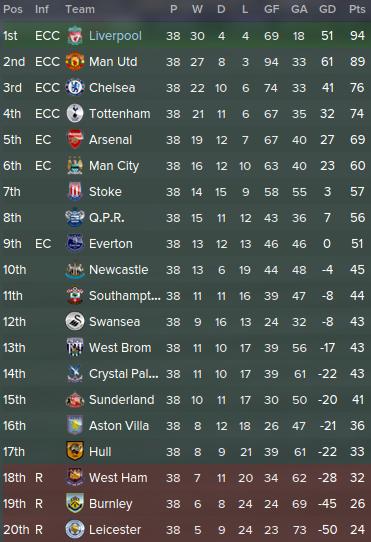 11 best fm 2015 tactics reds attack premier league table