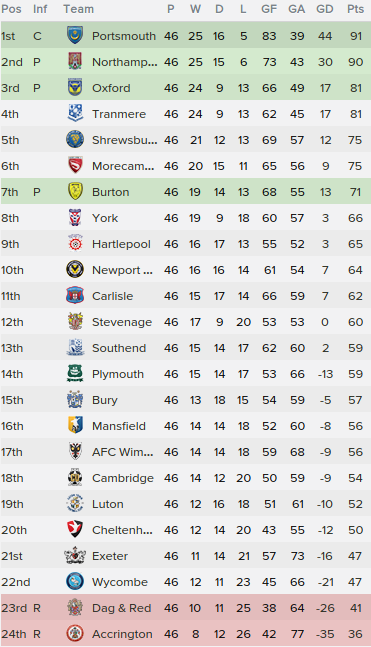 2 league two table 2015