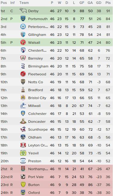 5 league one table 2016