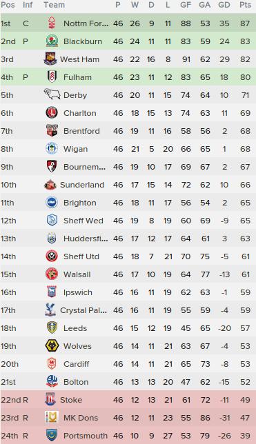 8 championship table 2017
