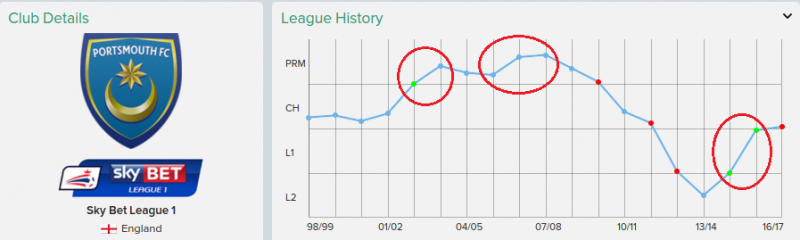 9 portsmouth league history