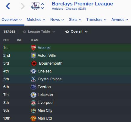 FM 2016 real names premier league
