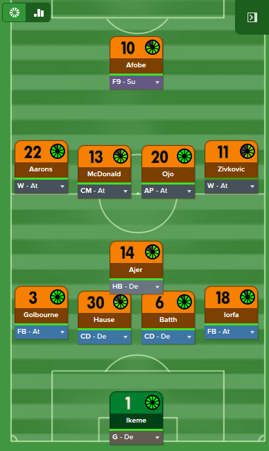 Best FM 2016 Tactics: Darren's Lower League 4-1-4-1 • FM Stories