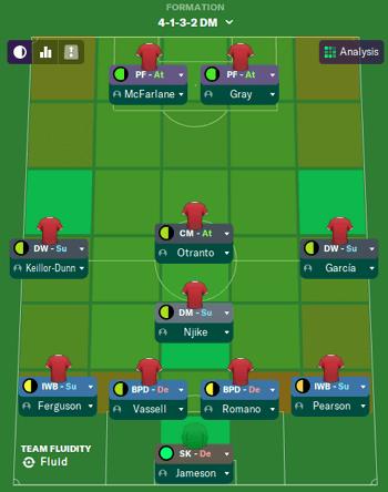 Best FM 2020 Lower League Tactic - Formation
