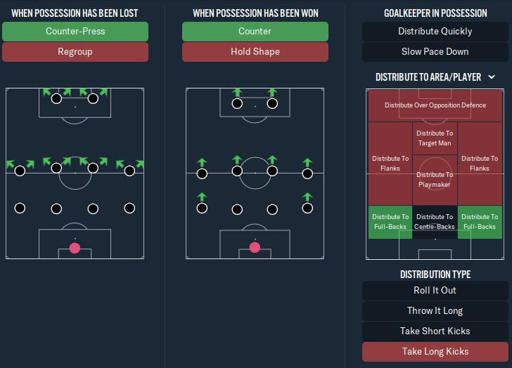 Best Football Manager 2020 Tactic - Duke Ryan's 4-4-2 - in transition
