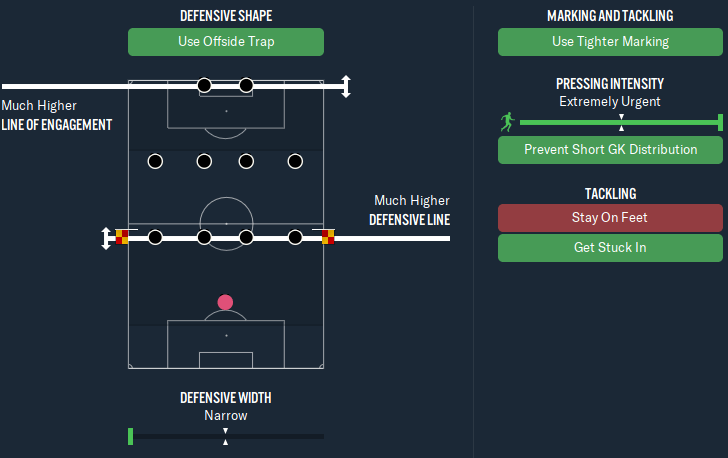 Best Football Manager 2020 Tactic - Duke Ryan's 4-4-2 - out possession