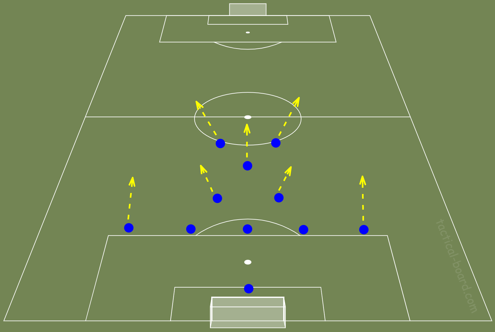 Football Manager Tactics Guide defensive shape