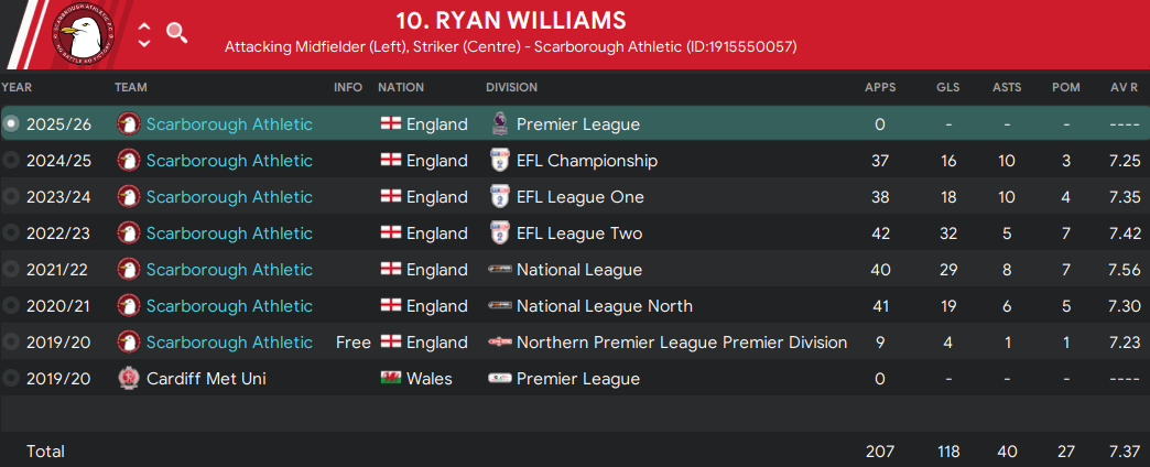 FM Youth Development Guide Williams stats