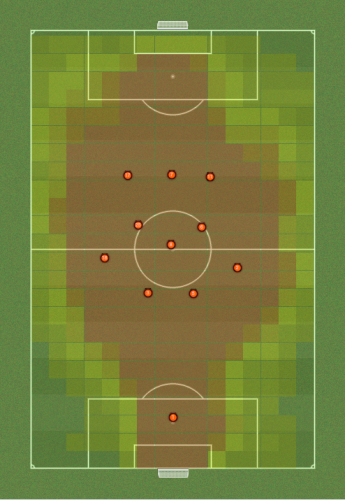 Football Manager 2012 Tactics & Training
