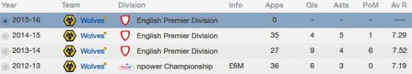 fm13 profile, cirigliano, 2015 career stats