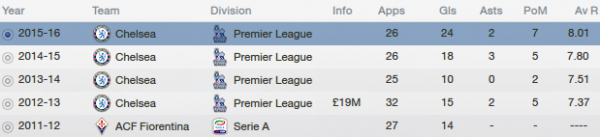 fm13 profile, jovetic, career stats