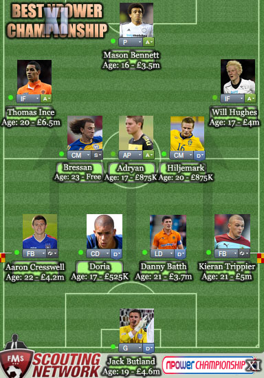 FM13 best wonderkid championship XI
