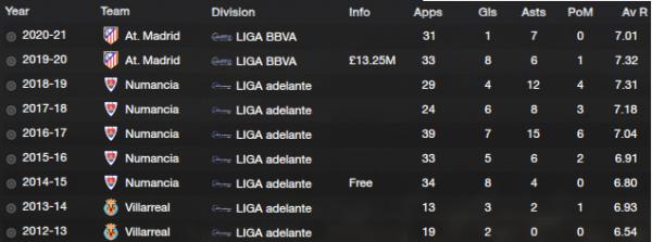 Moi Gómez_ History Career Stats