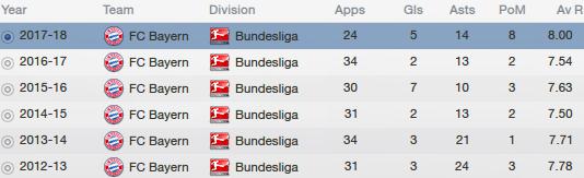 fm13 profile, kroos, career stats