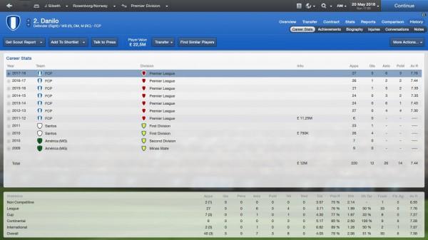 Danilo fm 2013 career stats