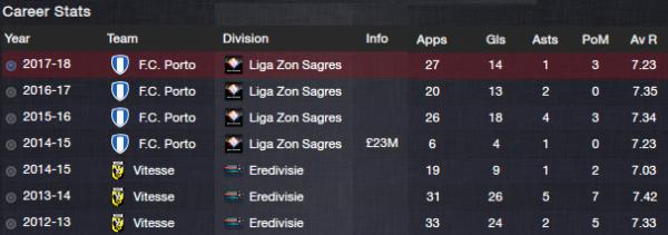 fm13 player profile, bony, career stats