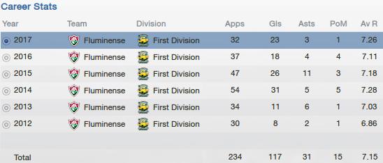 fm13 profile, marcos junior, career stats