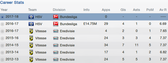 fm13 profile, propper, career stats