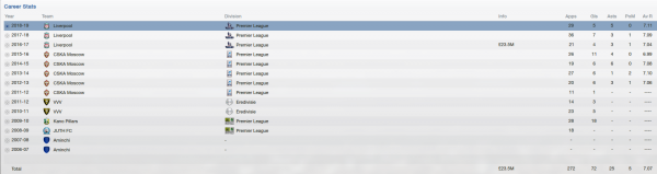 ahmed musa fm 2013 career stats