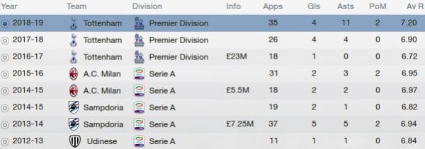 fm13 player profile, faraoni, career stats