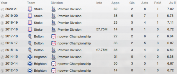 fm13 player profile, foster-caskey, career stats