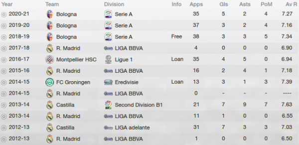 fm13 player profile, rodriguez, career stats